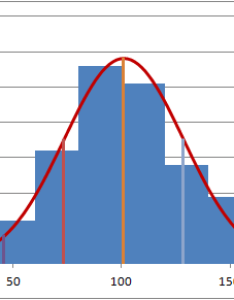 Scatter chart as histogram with normal curve mean and standard deviation also distribution overlay in excel travis  blog rh thydzik