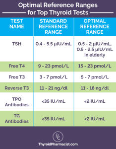 Optimal thyroid lab ranges also what if your tsh is normal but you  re not dr izabella wentz rh thyroidpharmacist