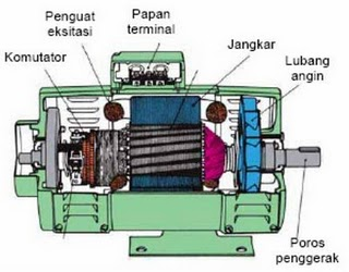Motor dan Generator Industri  Elektronika Industri