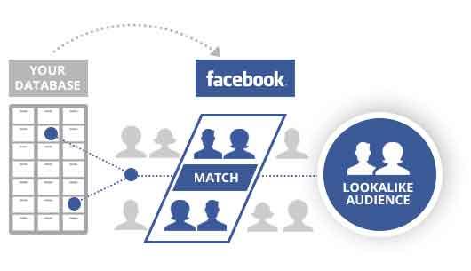 Lookalike-do-Facebook-Ads