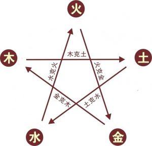 Représentation du cycle de domination selon les cinq mouvements