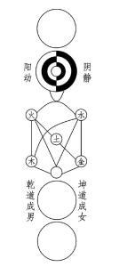 Diagramme du Taiji de Zhou
