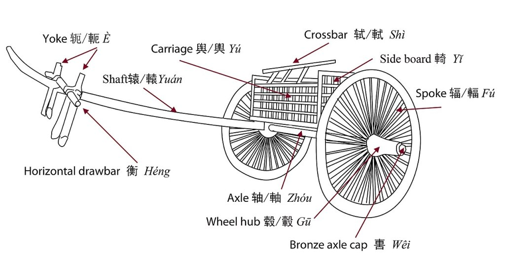 Char à deux roues des dynasties pré-Han