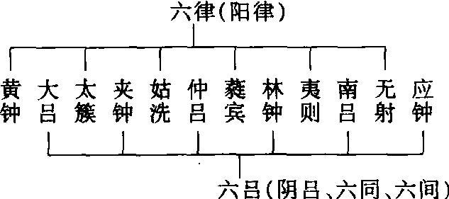 Les douze tubes sont divisés en deux groupes six yin et six yang