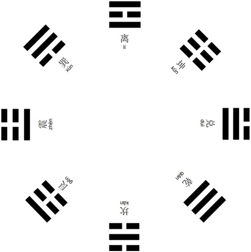 Carte des trigrammes du roi Wen