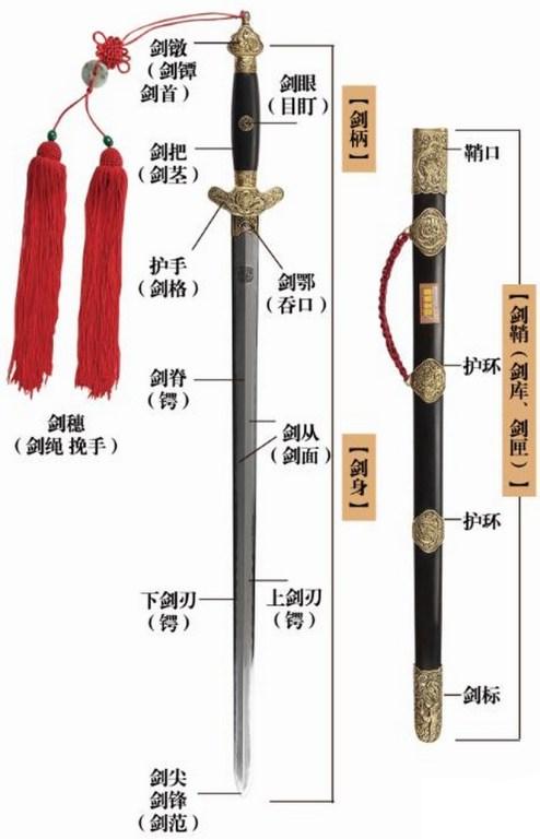 Les parties de l'épée du taijiquan