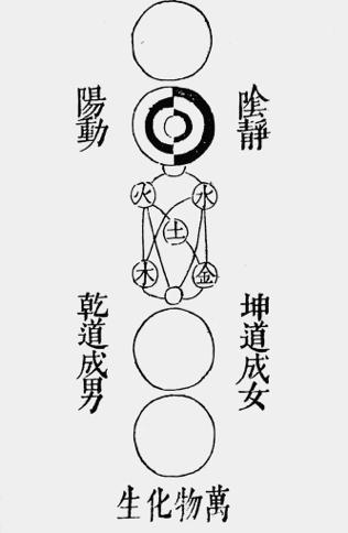 Le diagramme du taiji de Zhou Dunyi