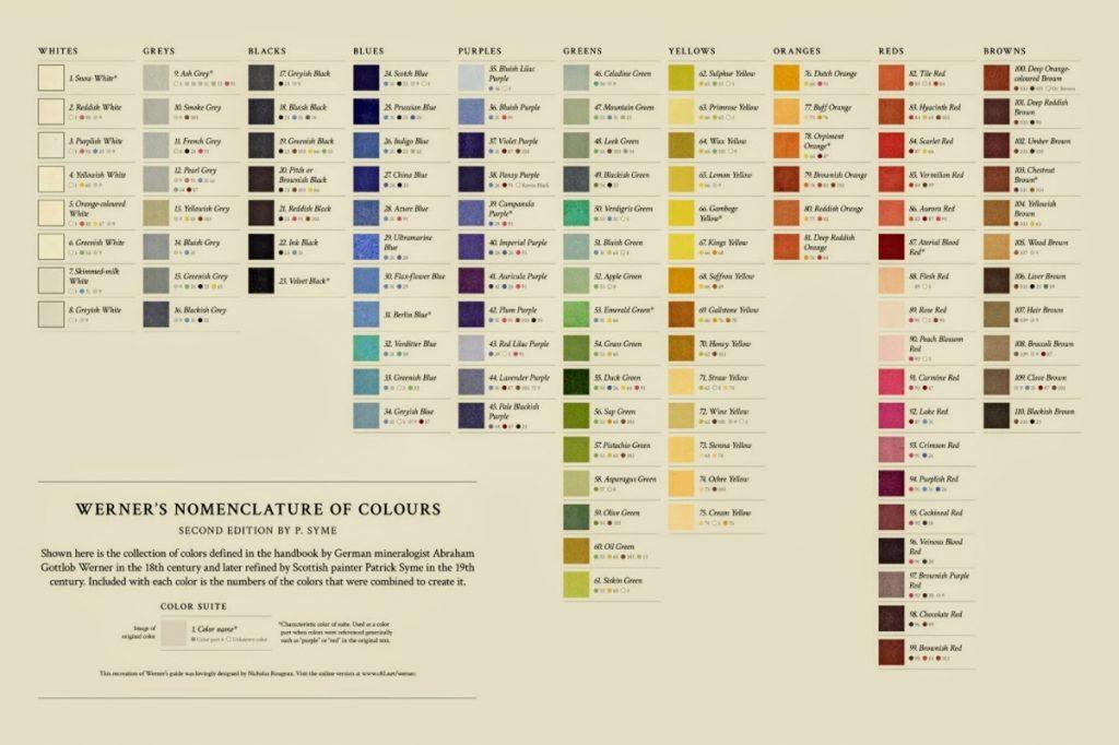 Nomenclature des couleurs de Werner