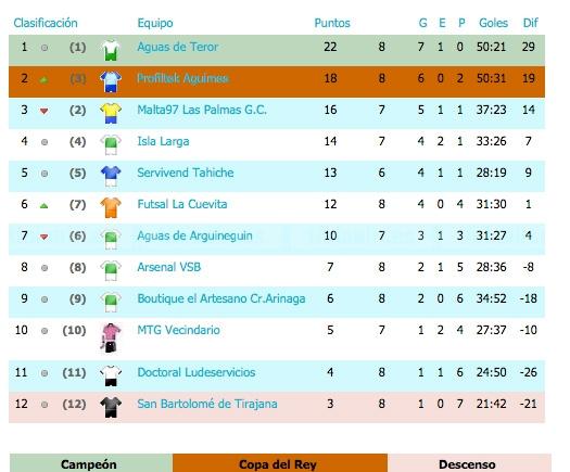 El Isala Larga se juega hoy sábado el poder alcanzar el tercer puesto