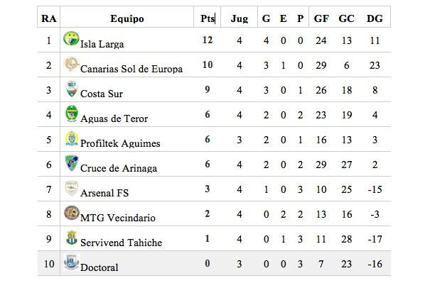 Previo: Liga fútbol sala segunda division B (Las Palmas)