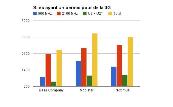 3G Novembre 2014 - Total