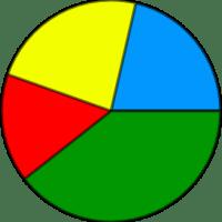 Diagrama de sectores