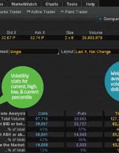 Figure is volatility high or low from the trade page of thinkorswim you can view current relative to its recent past and compare it other also viewing option through  few different lenses ticker tape rh tickertapeameritrade