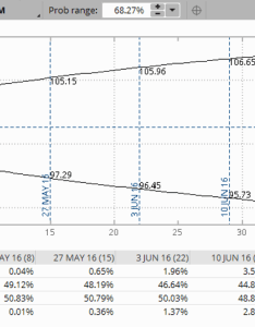 Implied volatility probability analysis also spotting high vol and aligning your options rh tickertapeameritrade
