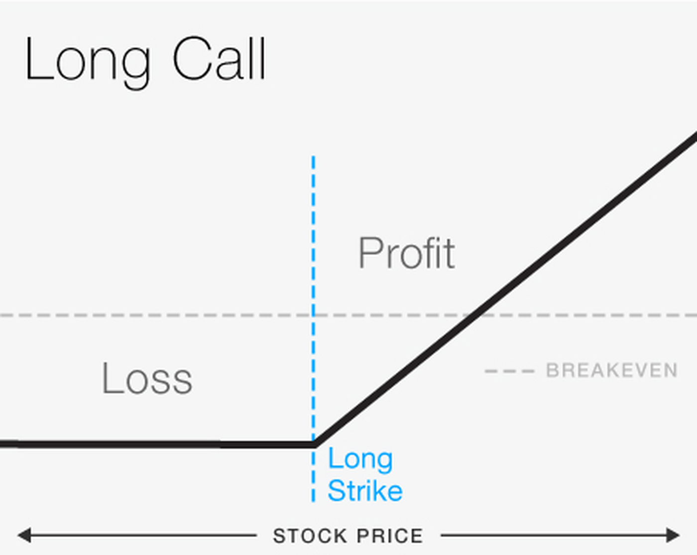 DIY Guide to Options Trading: Options, Puts, and Calls