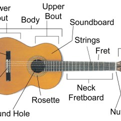 Guitar Parts Diagram Pull Switch Wiring Sound And Music  Part 1 About Tickled Tango Tunes