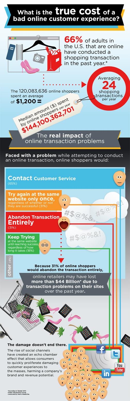 ¿Cual es el verdadero coste de una mala experiencia en los clientes on line?