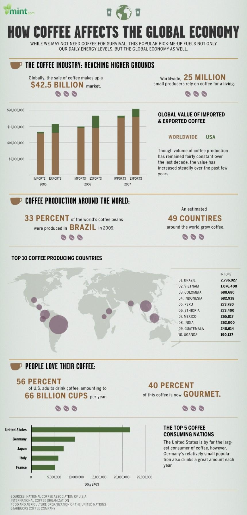 Cómo el café afecta a la economía