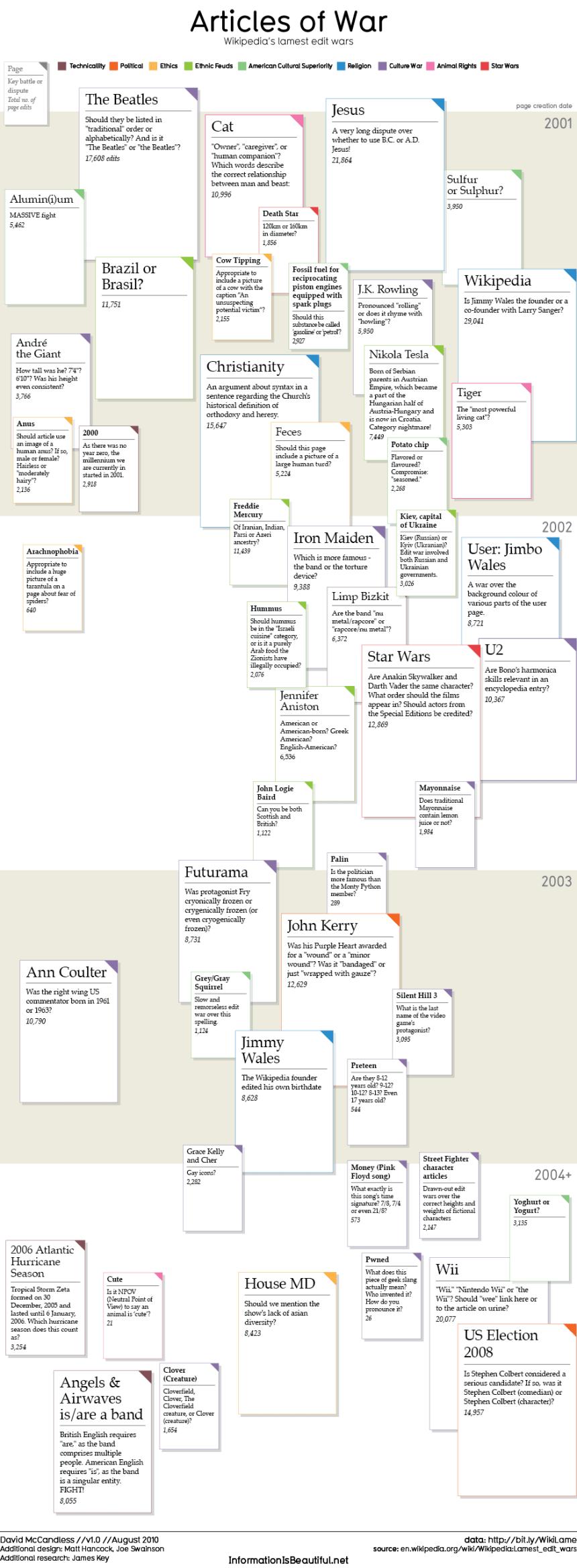 Algunas polémicas de la Wikipedia
