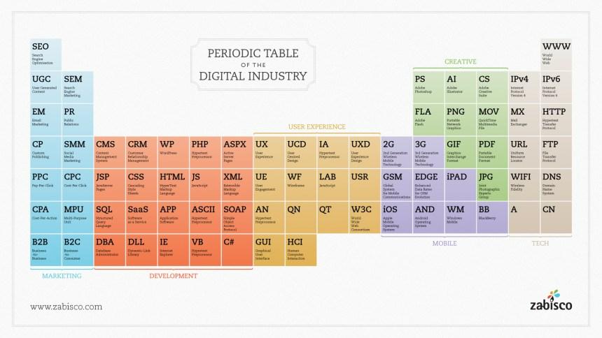 Tabla periódica de la industria digital