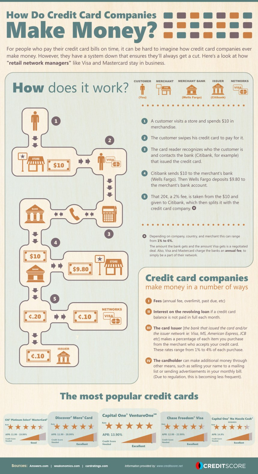 ¿Cómo ganan dinero las empresas de tarjetas de crédito?