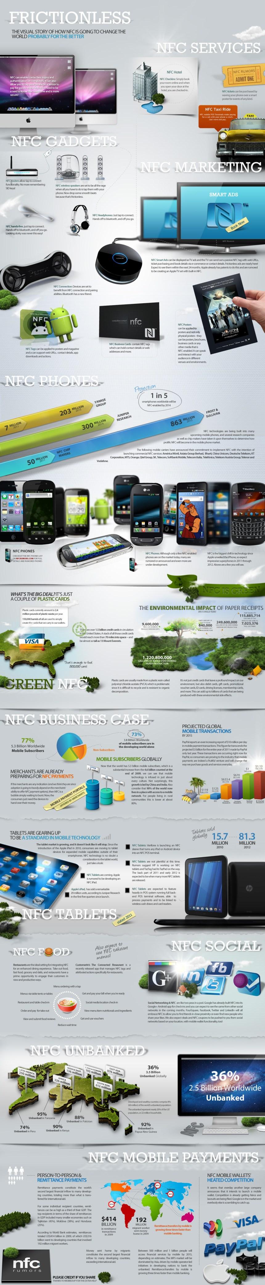 Cómo la tecnolgía NFC va a cambiar el mundo