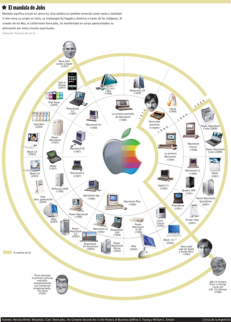 El círculo de Steve Jobs