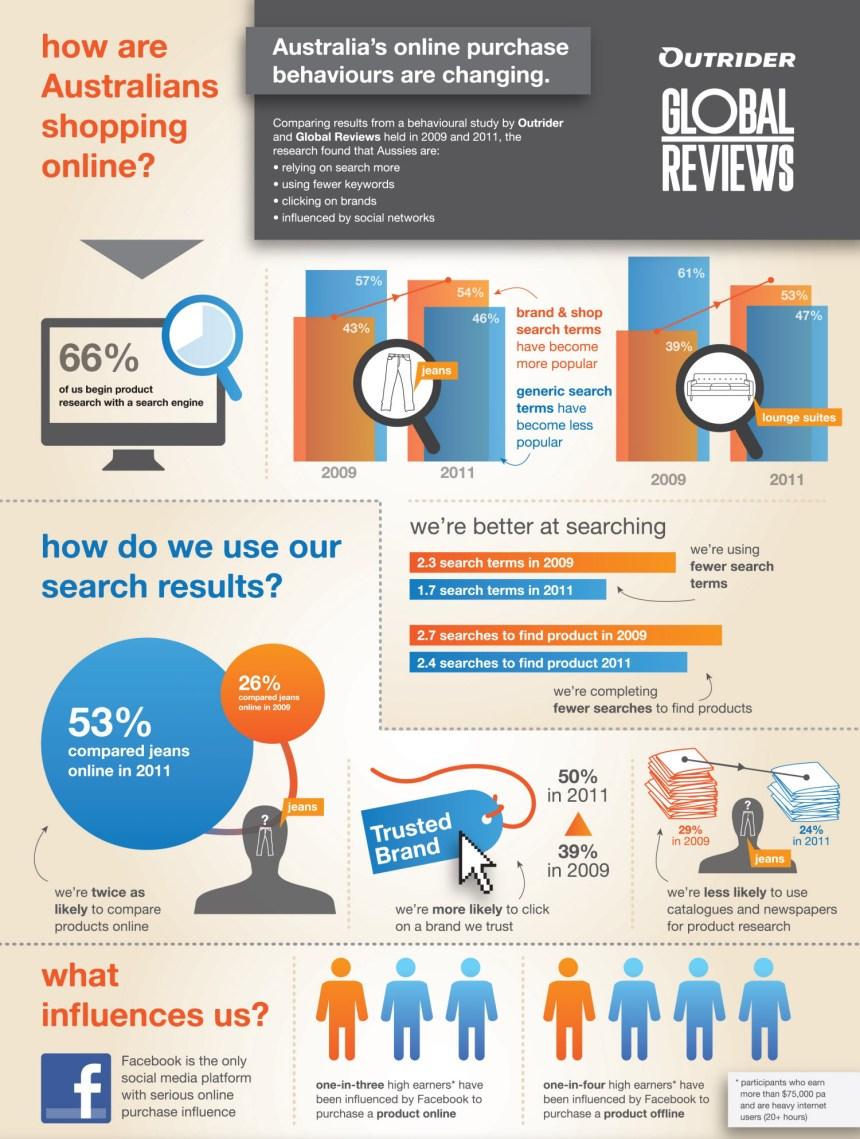 Cómo compran online los australianos