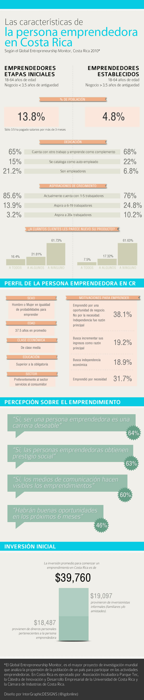 Cómo son los emprendedores en Costa Rica