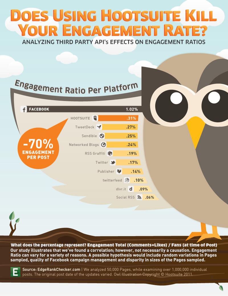Las redes sociales penalizan publicar con Hootsuite o TweetDeck