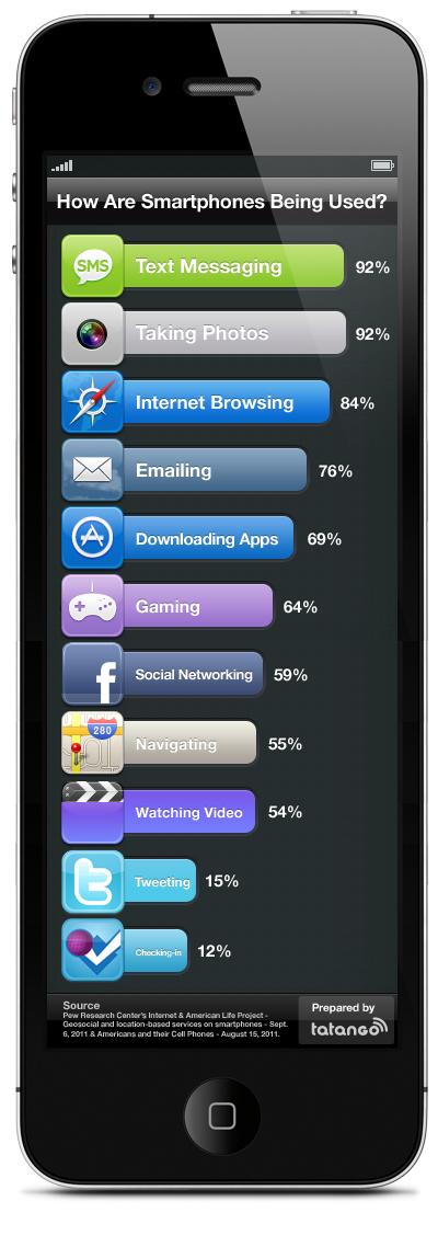 Principales usos de los smartphones