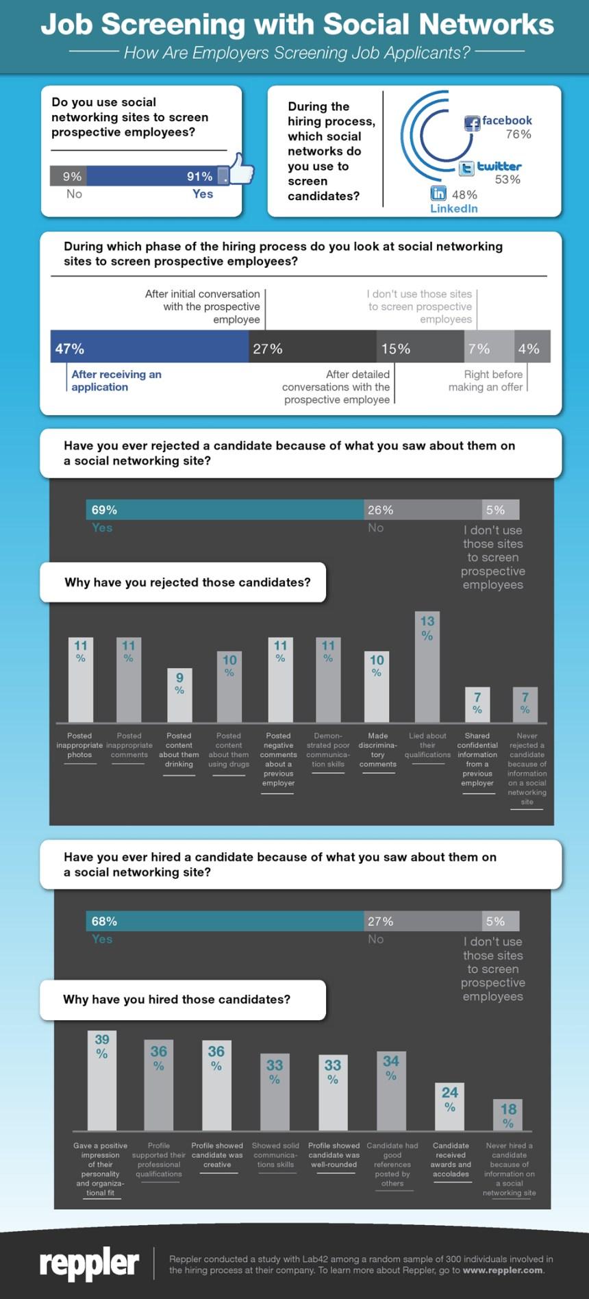 Cómo las empresas usan el Social Media en los procesos de selección