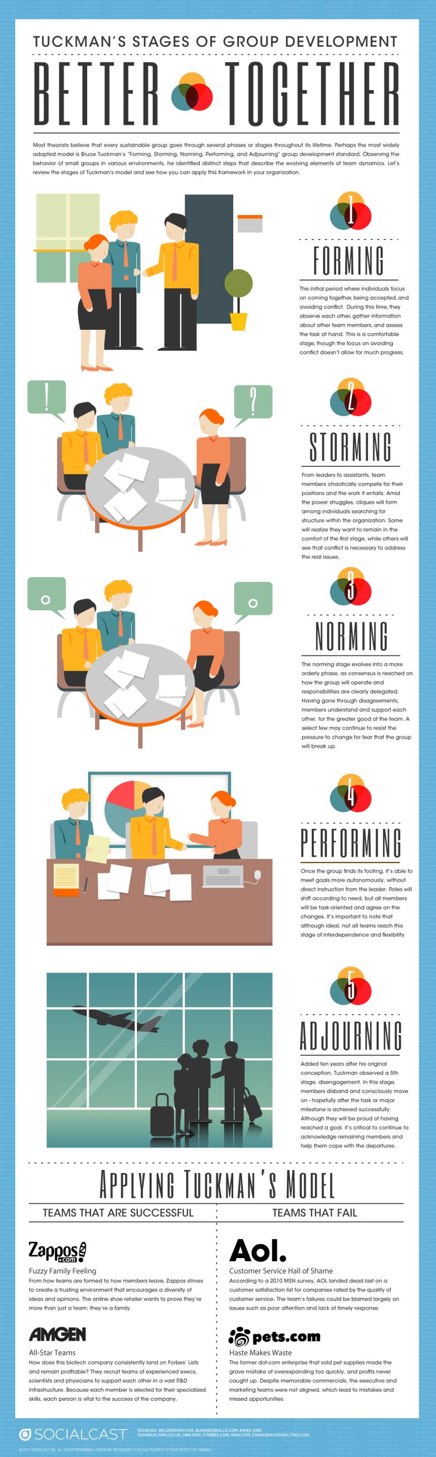 Las etapas de desarrollo de un equipo según Tuckman