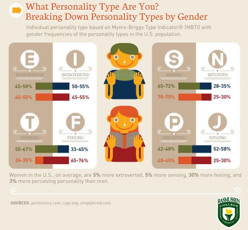 Tipos de personalidad por género