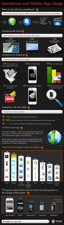Uso del smartphone y de las aplicaciones para móviles