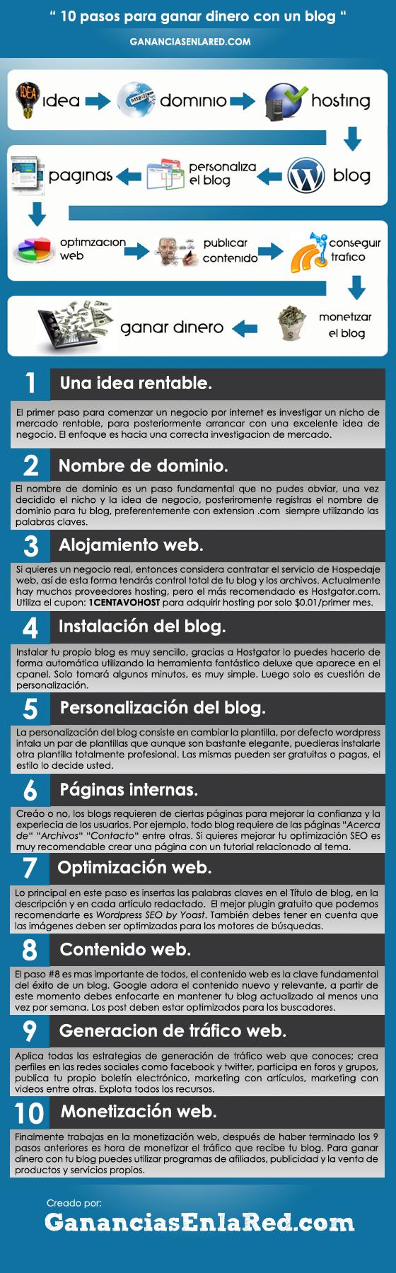 10 pasos para ganar dinero con un blog
