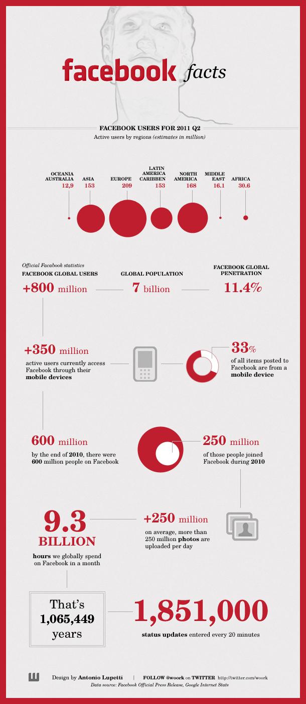 Datos de FaceBook por continentes