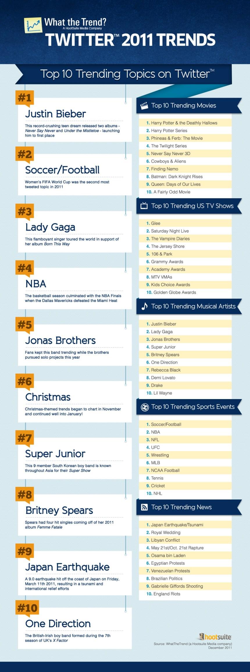 Top 10 tendencias en Twitter durante 2011