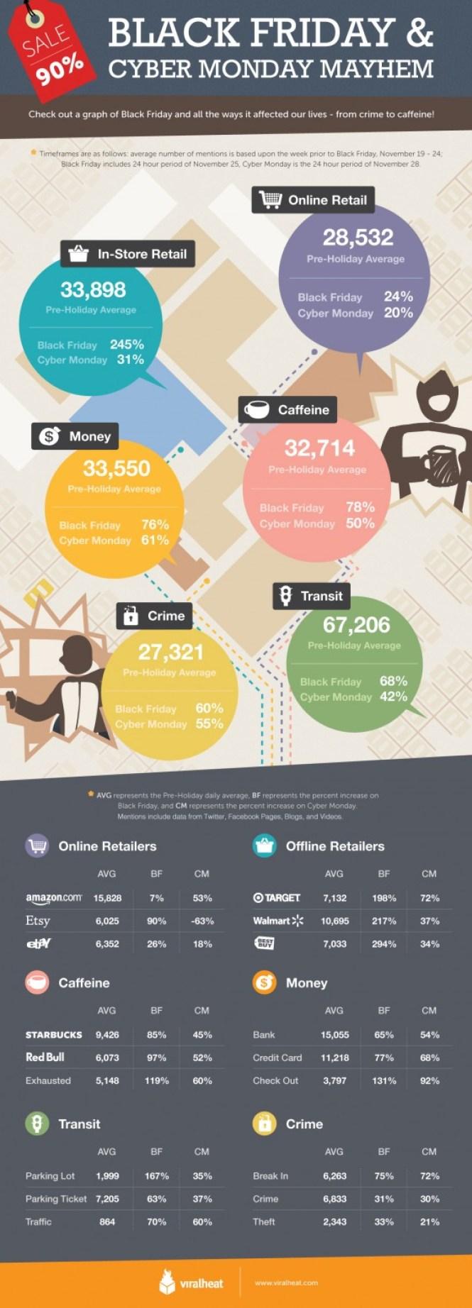 Violencia durante cyber monday & black friday