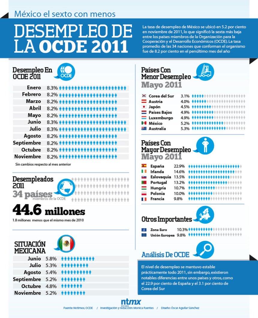El desempleo en los países de la OCDE
