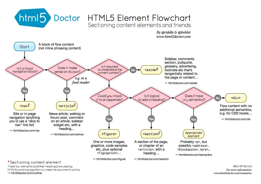 diagrama de flujo del html 5  infografia  infographic