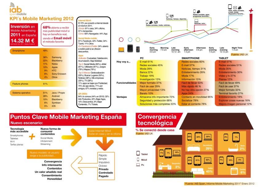 Marketing móvil en España