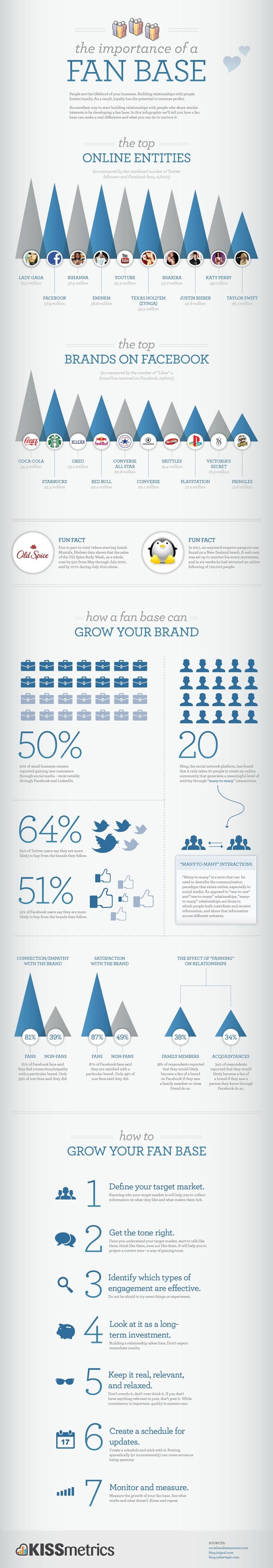 La importancia de una base de seguidores en las redes sociales