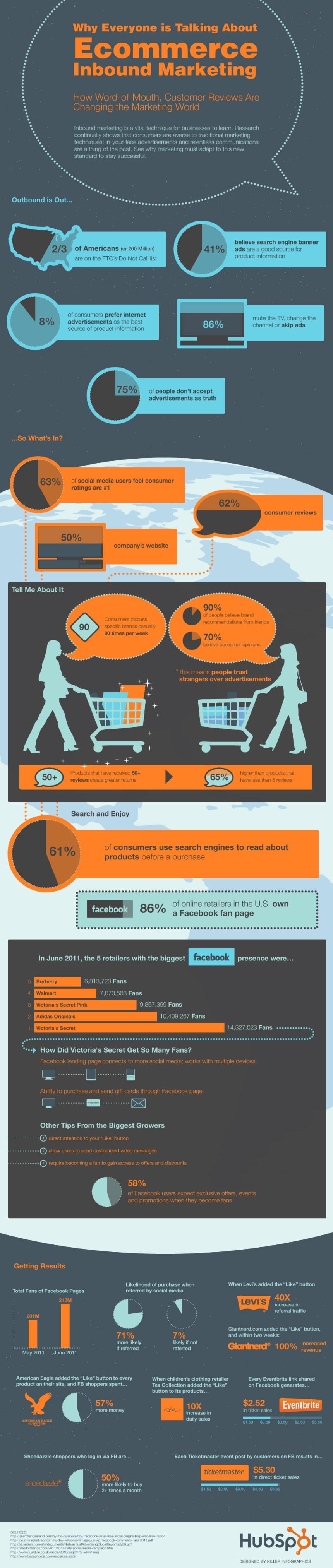 El comercio electrónico y el marketing de atracción