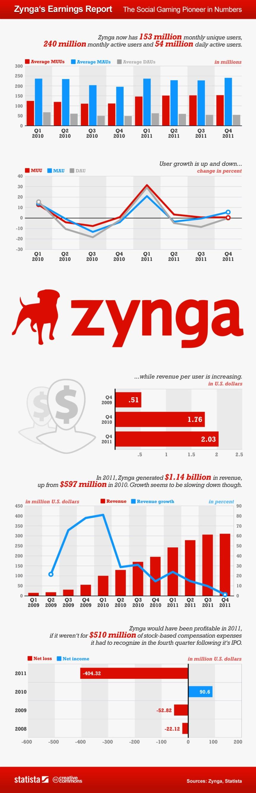 Los números de Zynga