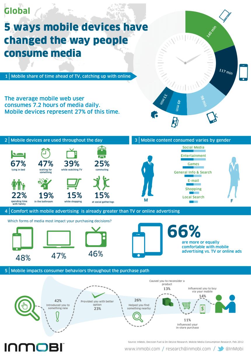 El móvil ha cambiado la manera de consumir medios