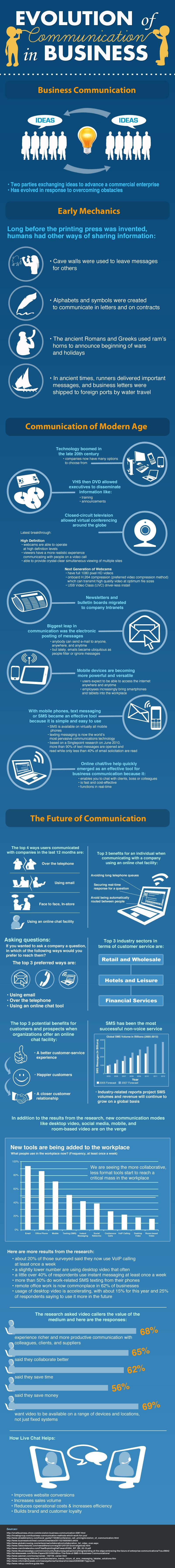 Evolución de la comunicación en las empresas