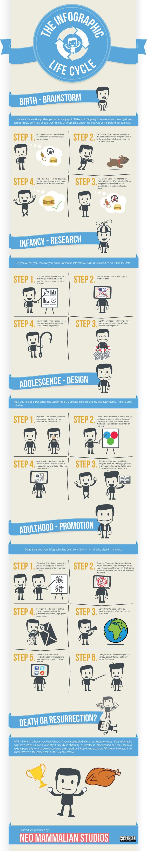 El ciclo de vida de una infografía