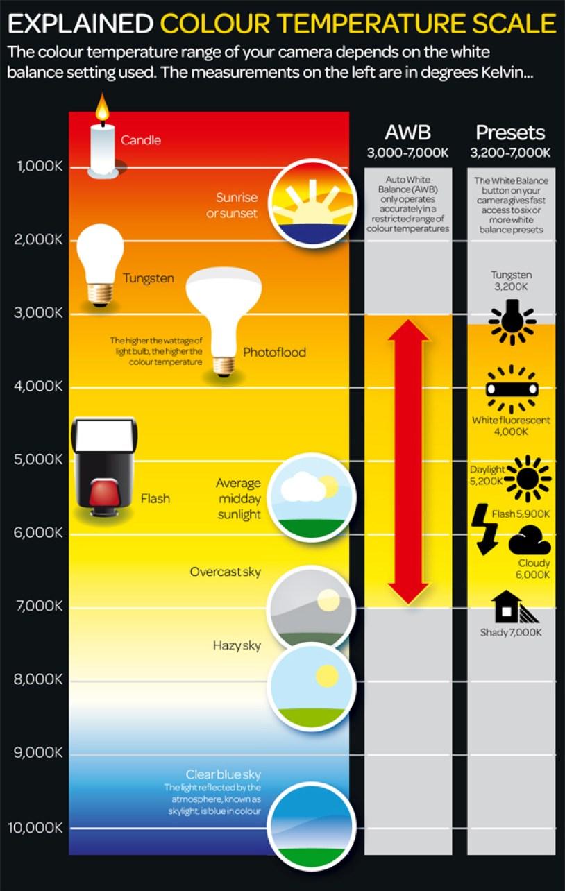La temperatura de color en fotografía