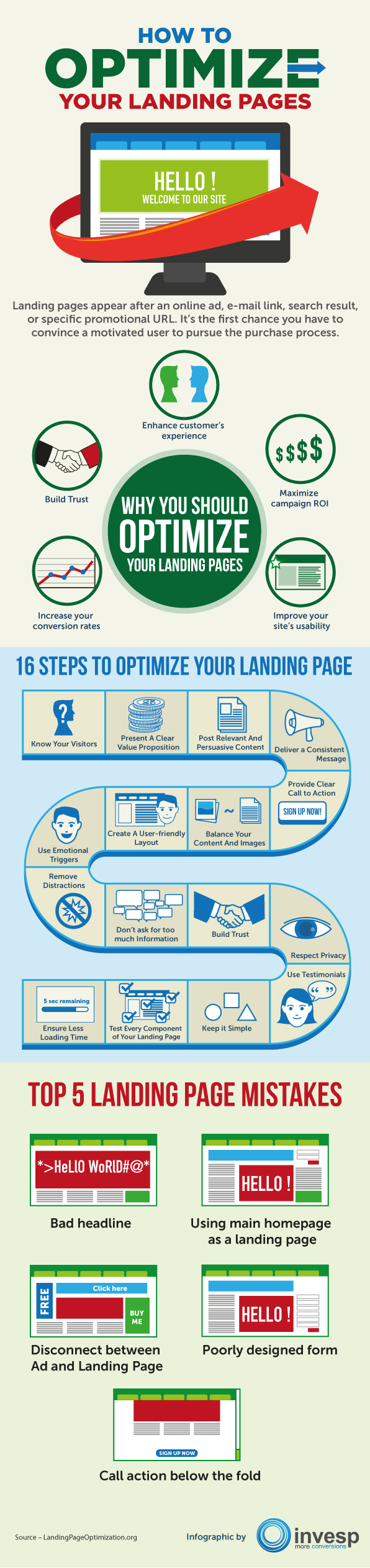 16 pasos para optimizar landing pages